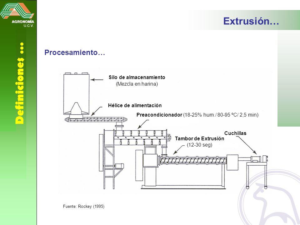 AGRONOMÍA U.C.V. Definiciones … Hélice de alimentación Preacondicionador (18-25% hum./ 80-95 ºC/ 2,5 min) Cuchillas Tambor de Extrusión (12-30 seg) Si