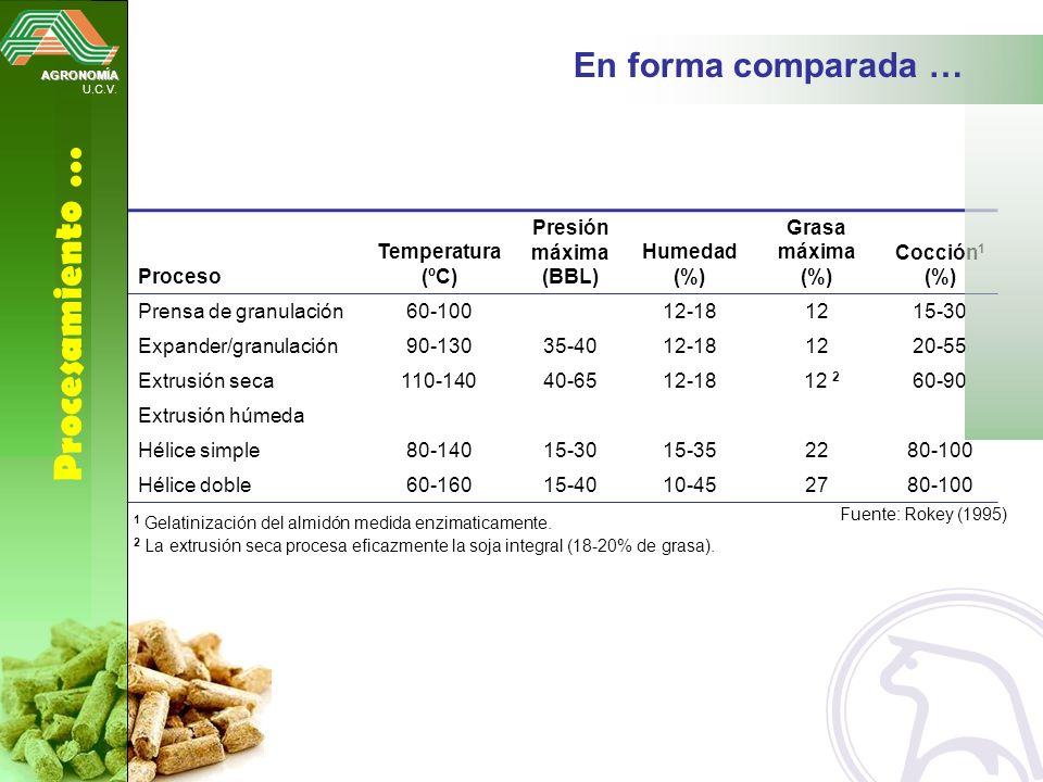 Proceso Temperatura (ºC) Presión máxima (BBL) Humedad (%) Grasa máxima (%) Cocción 1 (%) Prensa de granulación60-10012-181215-30 Expander/granulación9