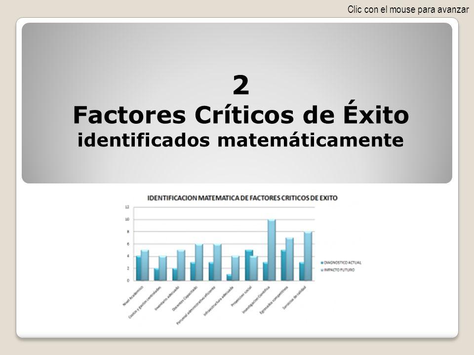 2 Factores Críticos de Éxito identificados matemáticamente Clic con el mouse para avanzar