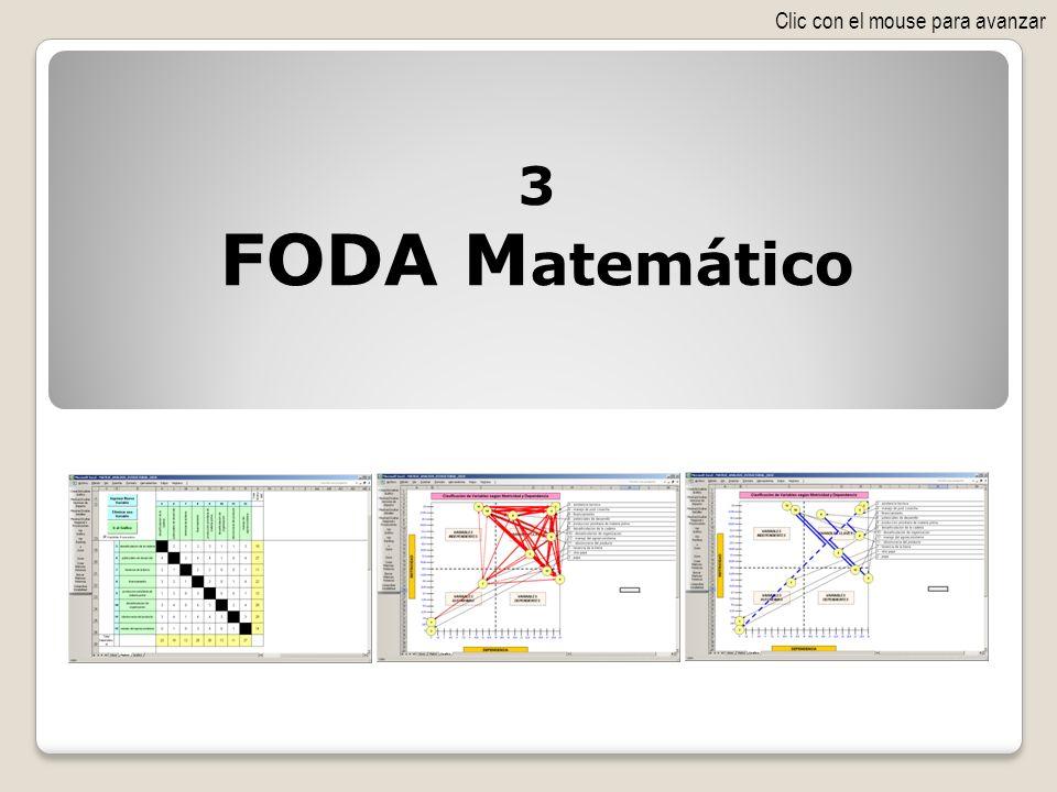 El propósito del FODA Matemático es posibilitar que las variables del FODA compitan todas contra todas para que sobrevivan las más aptas y crear así verdaderos Objetivos Estratégicos con rigor científico, base matemática y generadores de éxito.