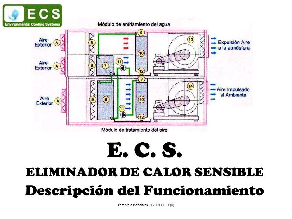 E. C. S. ELIMINADOR DE CALOR SENSIBLE Descripción del Funcionamiento Patente española nº U 200930531 (0)