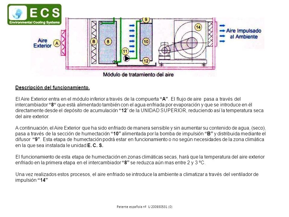 Descripción del funcionamiento. El Aire Exterior entra en el módulo inferior a través de la compuerta A. El flujo de aire pasa a través del intercambi