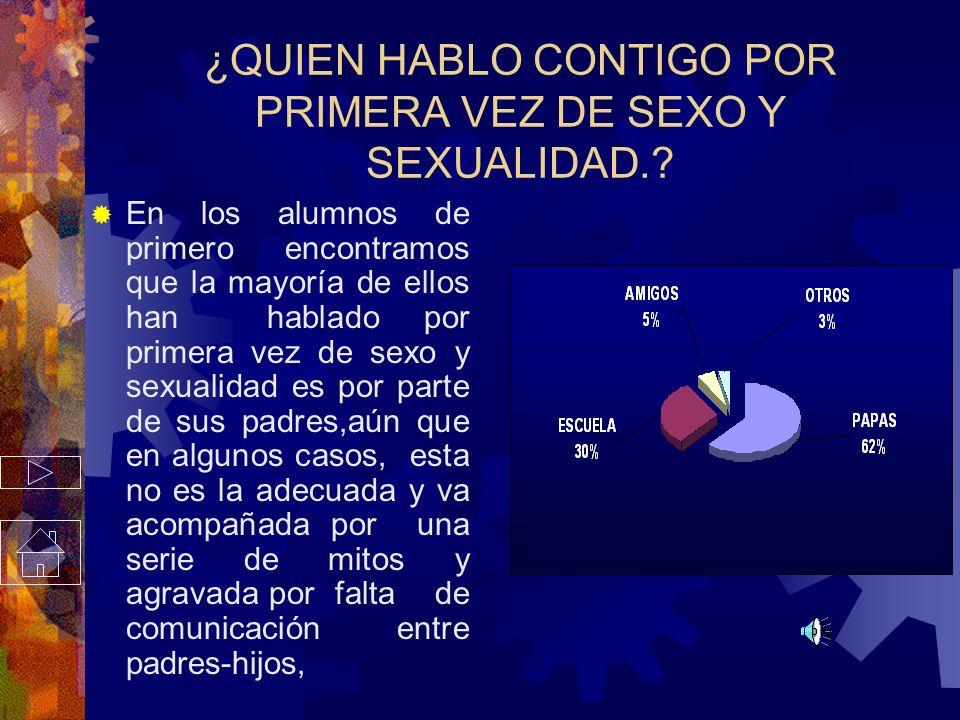 ¿QUIEN HABLO CONTIGO POR PRIMERA VEZ DE SEXO Y SEXUALIDAD..