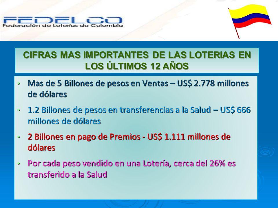 Mas de 5 Billones de pesos en Ventas – US$ 2.778 millones de dólares Mas de 5 Billones de pesos en Ventas – US$ 2.778 millones de dólares 1.2 Billones