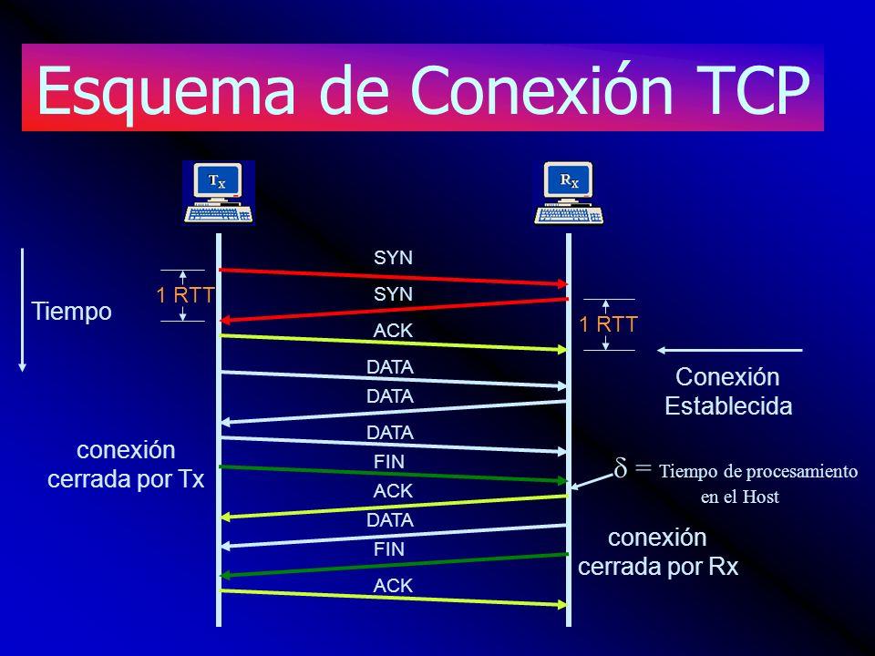 Esquema de Conexión TCP SYN ACK DATA FIN conexión cerrada por Tx conexión cerrada por Rx Tiempo 1 RTT Conexión Establecida = Tiempo de procesamiento e