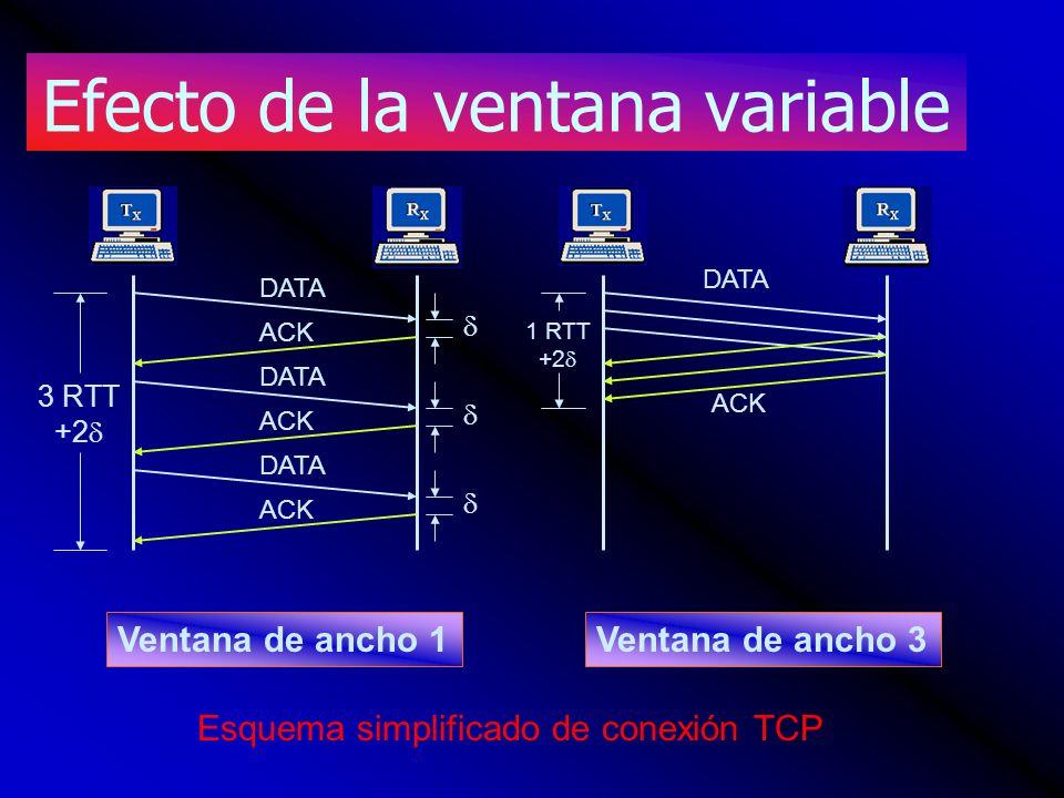 Efecto de la ventana variable 3 RTT +2 ACK DATA ACK DATA 1 RTT +2 Ventana de ancho 1Ventana de ancho 3 Esquema simplificado de conexión TCP