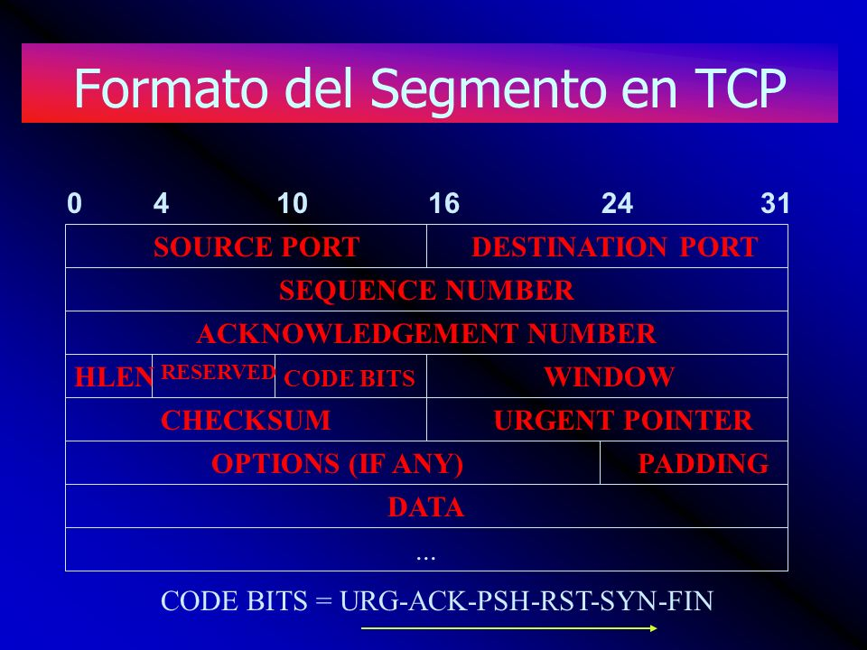 Formato del Segmento en TCP SEQUENCE NUMBER ACKNOWLEDGEMENT NUMBER DATA...