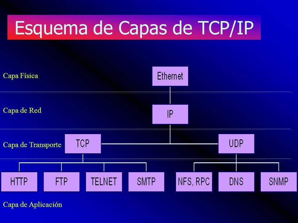 Esquema de Capas de TCP/IP Capa Física Capa de Red Capa de Transporte Capa de Aplicación