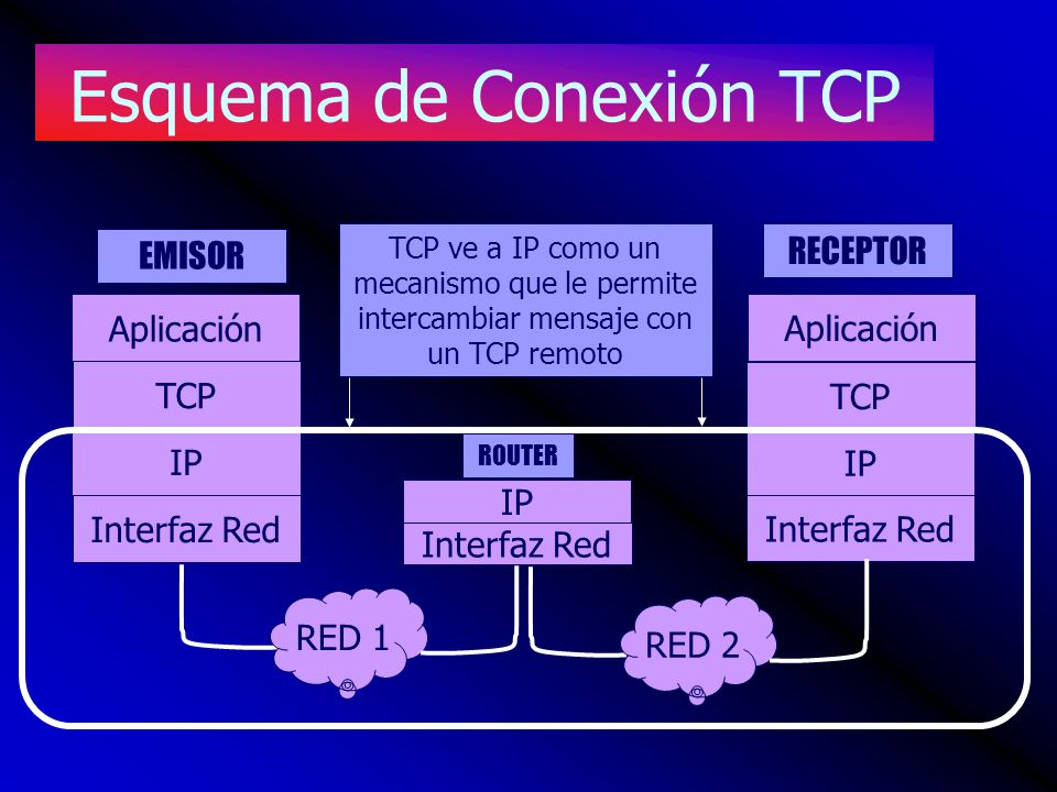 Esquema de Conexión TCP Aplicación TCP Interfaz Red IP Aplicación TCP Interfaz Red IP Interfaz Red IP RED 1 RED 2 EMISOR RECEPTOR ROUTER TCP ve a IP como un mecanismo que le permite intercambiar mensaje con un TCP remoto