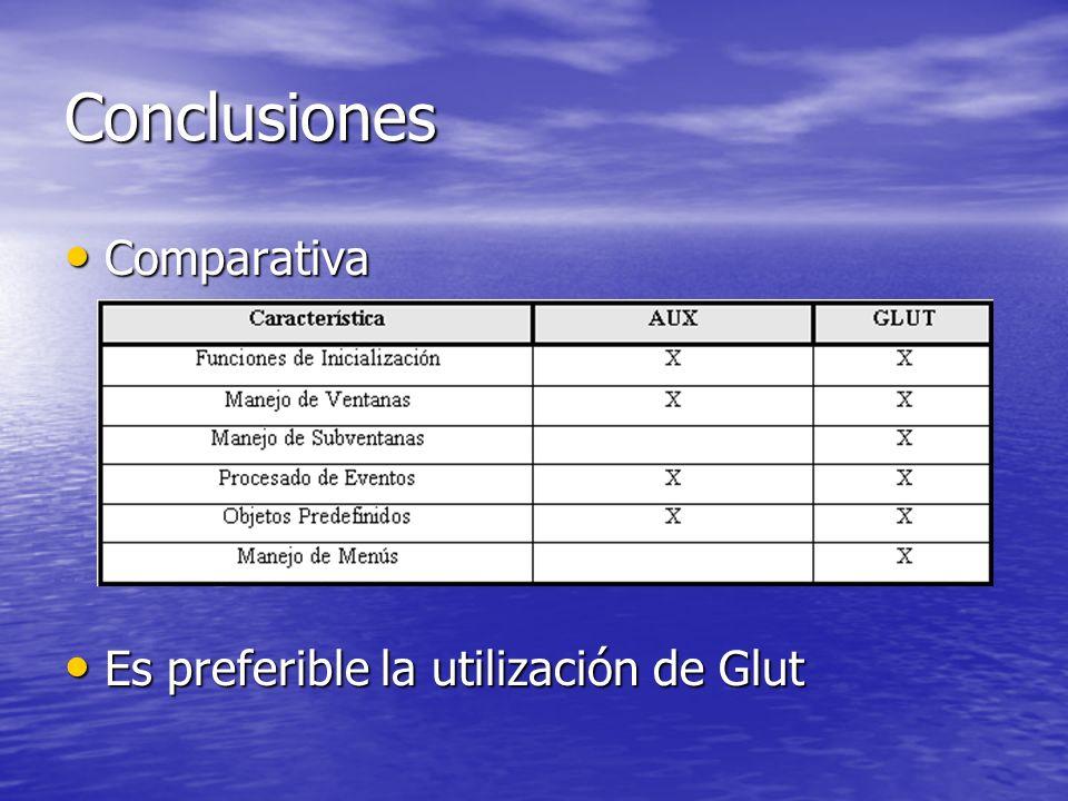 Conclusiones Comparativa Comparativa Es preferible la utilización de Glut Es preferible la utilización de Glut