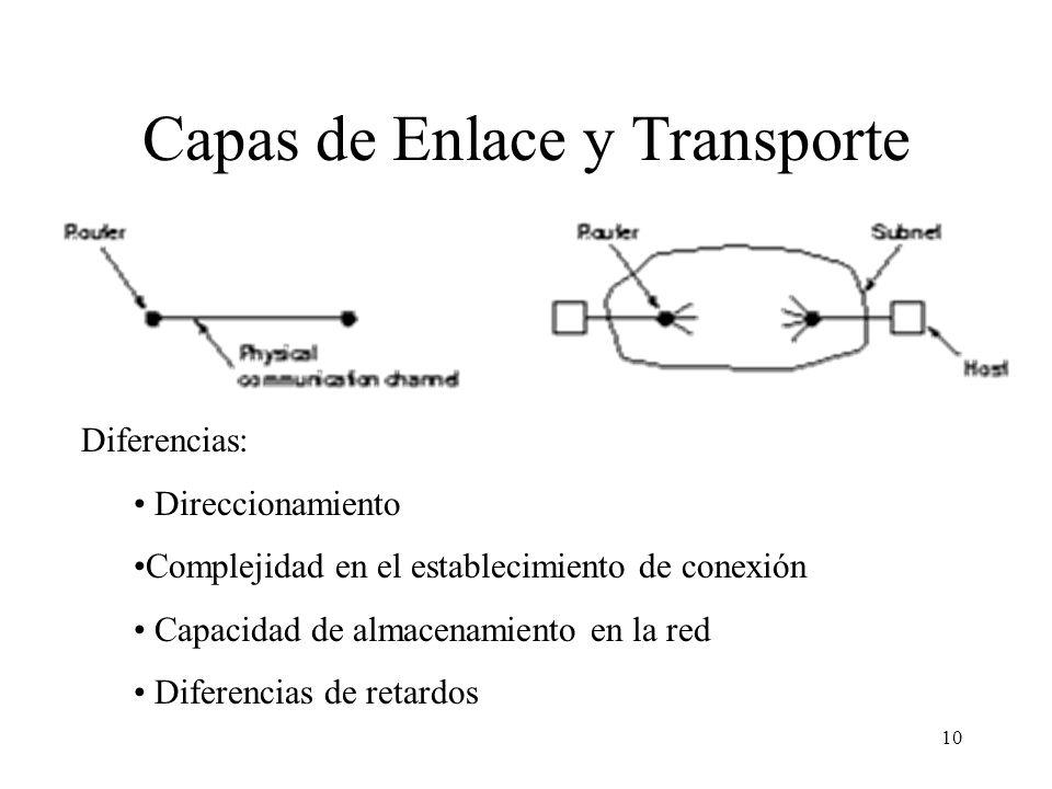 10 Capas de Enlace y Transporte Diferencias: Direccionamiento Complejidad en el establecimiento de conexión Capacidad de almacenamiento en la red Dife