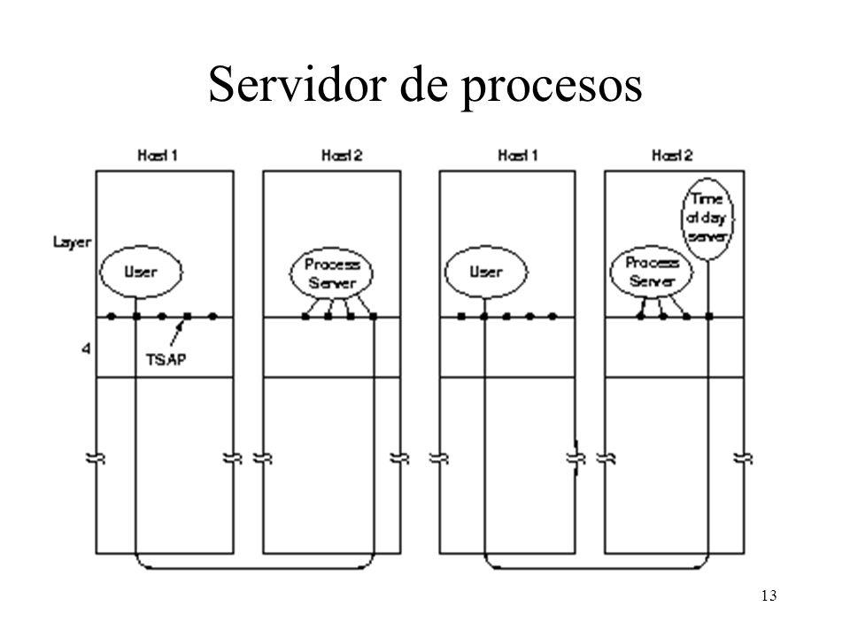 13 Servidor de procesos