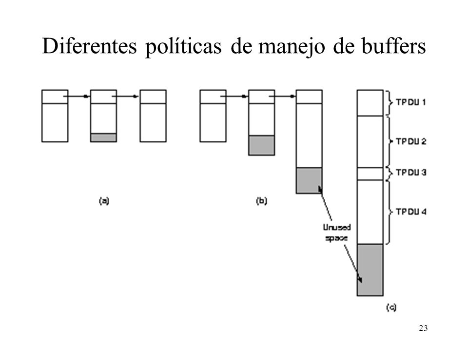 23 Diferentes políticas de manejo de buffers