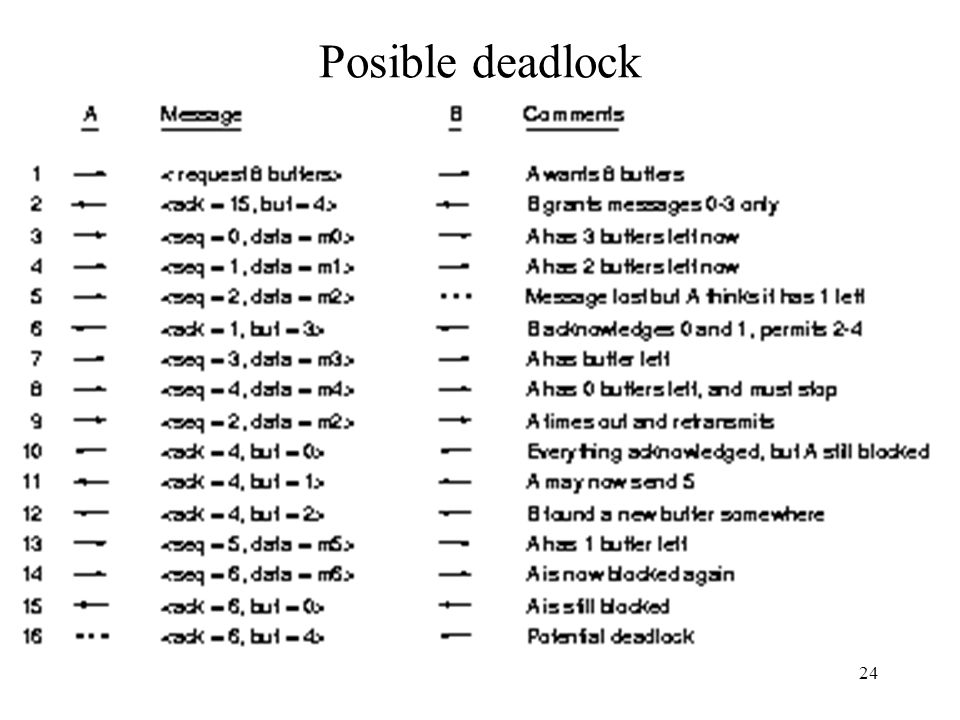 24 Posible deadlock