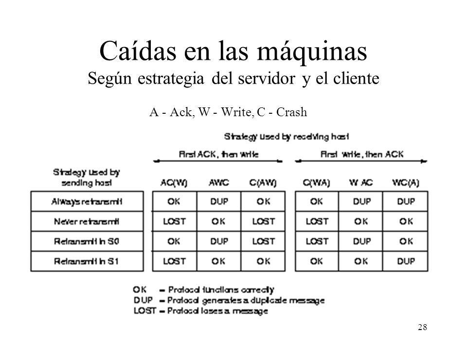 28 Caídas en las máquinas Según estrategia del servidor y el cliente A - Ack, W - Write, C - Crash