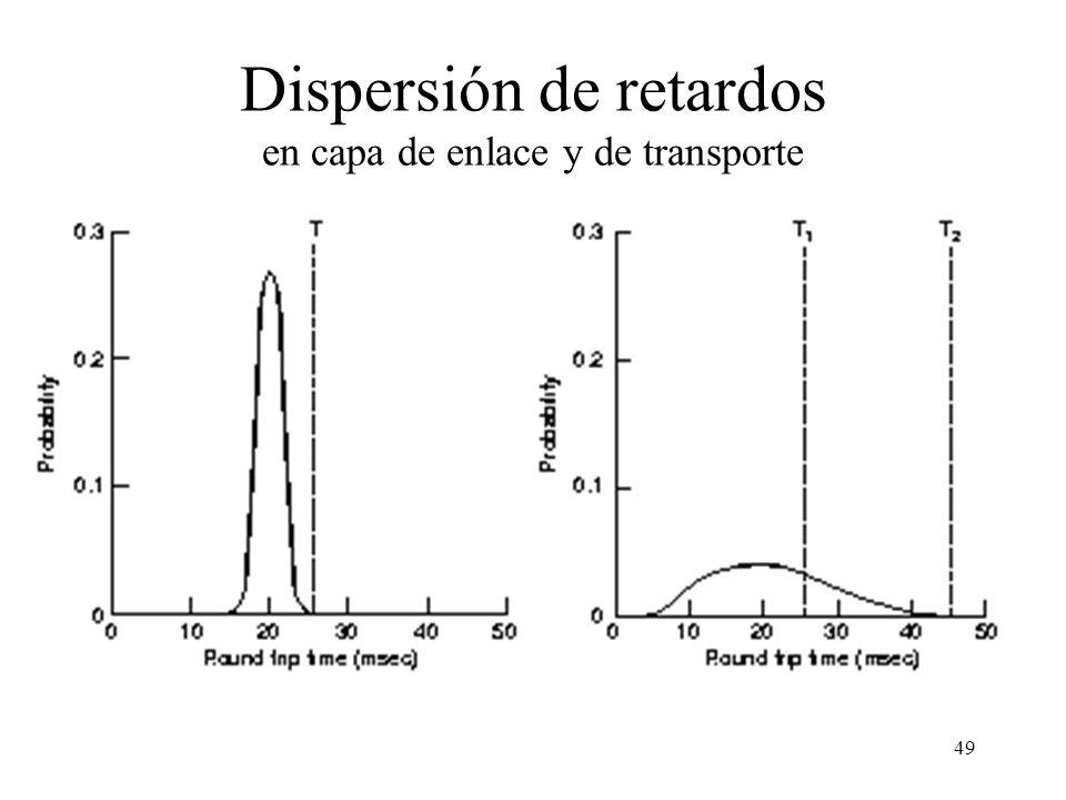 49 Dispersión de retardos en capa de enlace y de transporte