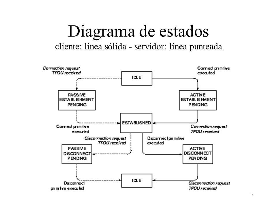 7 Diagrama de estados cliente: línea sólida - servidor: línea punteada