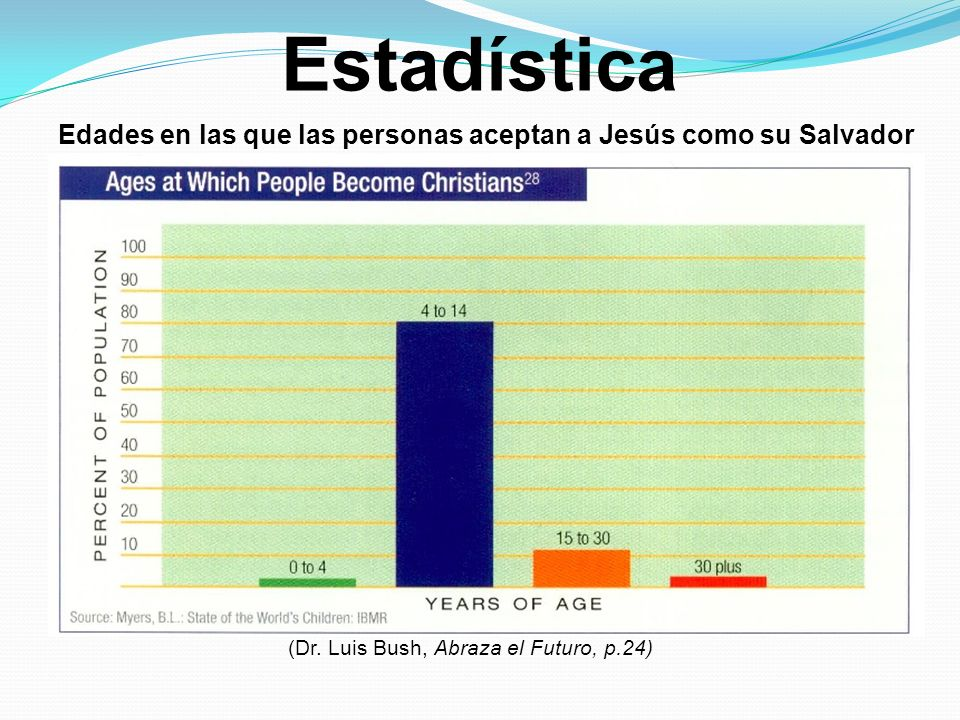 Estadística Edades en las que las personas aceptan a Jesús como su Salvador (Dr. Luis Bush, Abraza el Futuro, p.24)