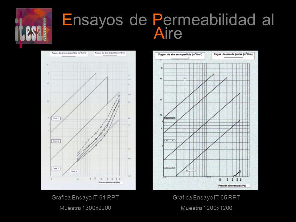 Ensayos de Permeabilidad al Aire Grafica Ensayo IT-61 RPT Muestra 1300x2200 Grafica Ensayo IT-65 RPT Muestra 1200x1200