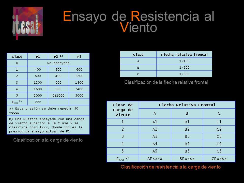 Ensayo de Resistencia al Viento ClaseP1P2 a) P3 0No ensayada 1400200600 28004001200 3 6001800 416008002400 520006B10003000 E xxx b) xxx a) Esta presió