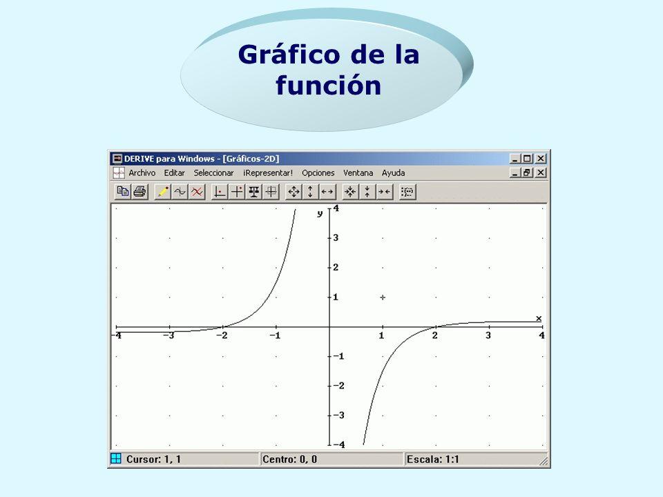 Gráfico de la función
