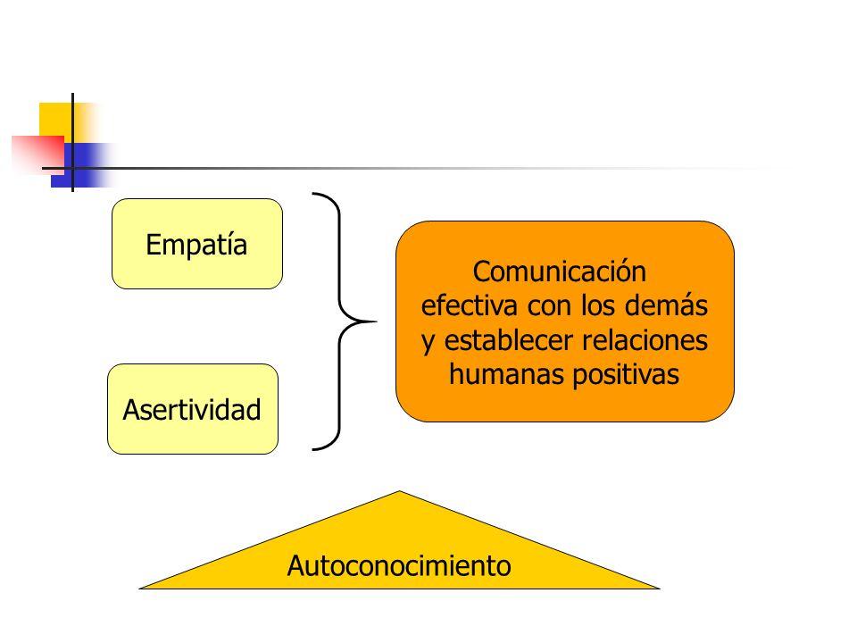Empatía Asertividad Comunicación efectiva con los demás y establecer relaciones humanas positivas Autoconocimiento