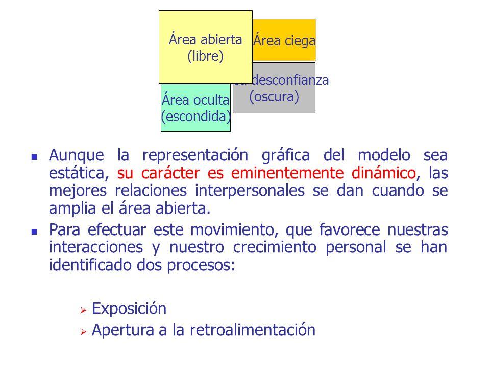 Aunque la representación gráfica del modelo sea estática, su carácter es eminentemente dinámico, las mejores relaciones interpersonales se dan cuando se amplia el área abierta.