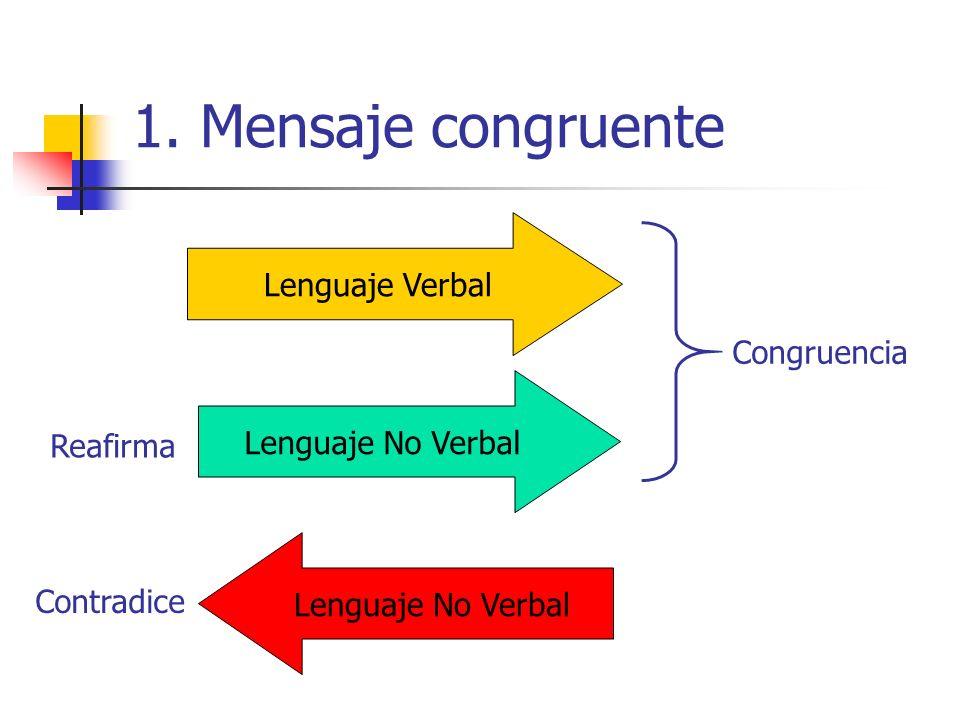 1. Mensaje congruente Lenguaje Verbal Lenguaje No Verbal Reafirma Contradice Congruencia