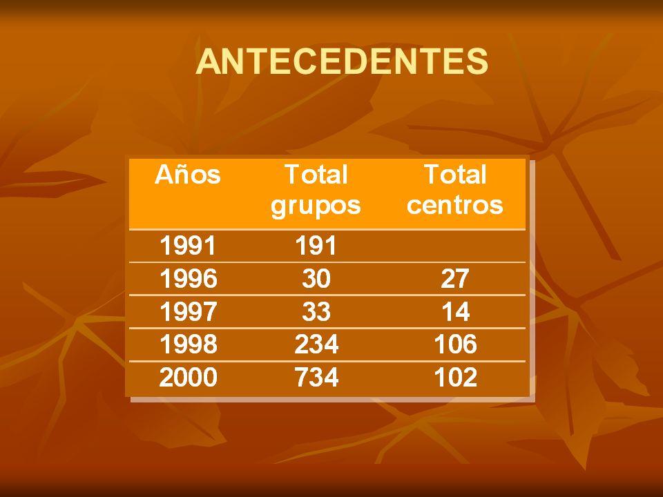 CATEGORÍAS DE LA MEDICIÓN DE GRUPOS INVESTIGACIÓN Grupos A: índice ScientiCol mayor o igual a 8 y tener al menos cinco años de existencia.