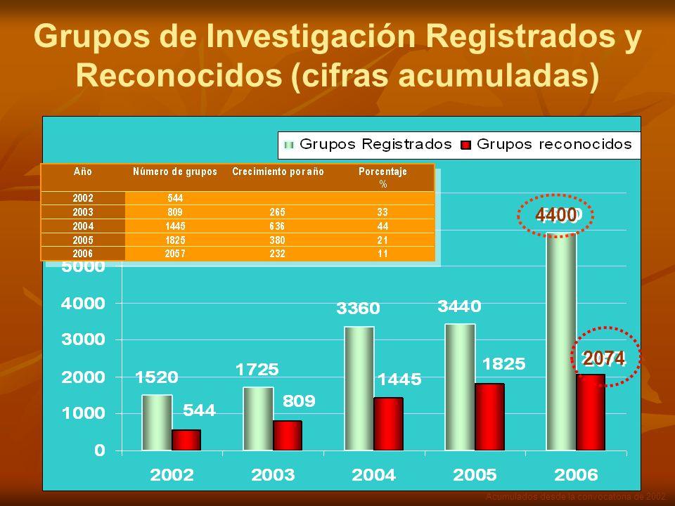 Grupos de Investigación Registrados y Reconocidos (cifras acumuladas) Acumulados desde la convocatoria de 2002.