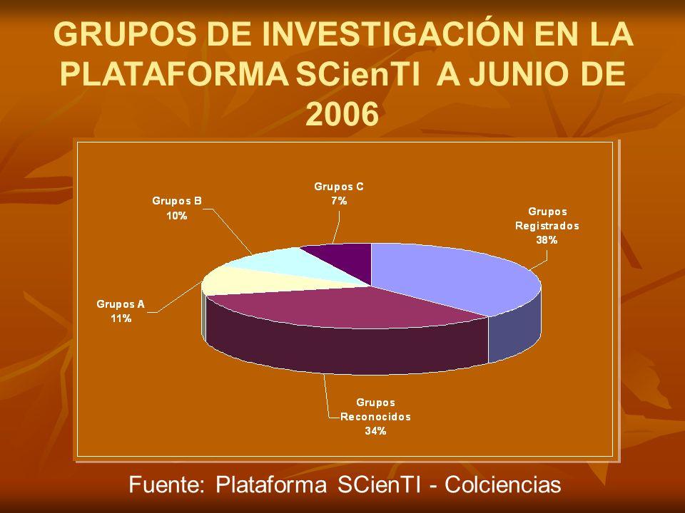 GRUPOS DE INVESTIGACIÓN EN LA PLATAFORMA SCienTI A JUNIO DE 2006 Fuente: Plataforma SCienTI - Colciencias