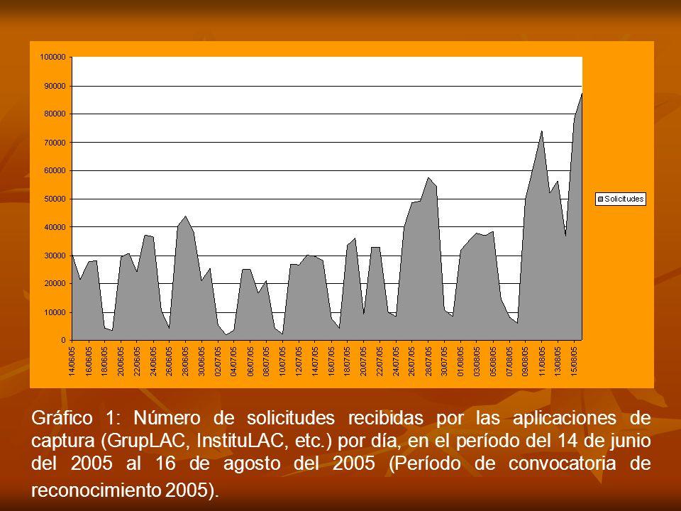 Gráfico 1: Número de solicitudes recibidas por las aplicaciones de captura (GrupLAC, InstituLAC, etc.) por día, en el período del 14 de junio del 2005 al 16 de agosto del 2005 (Período de convocatoria de reconocimiento 2005).