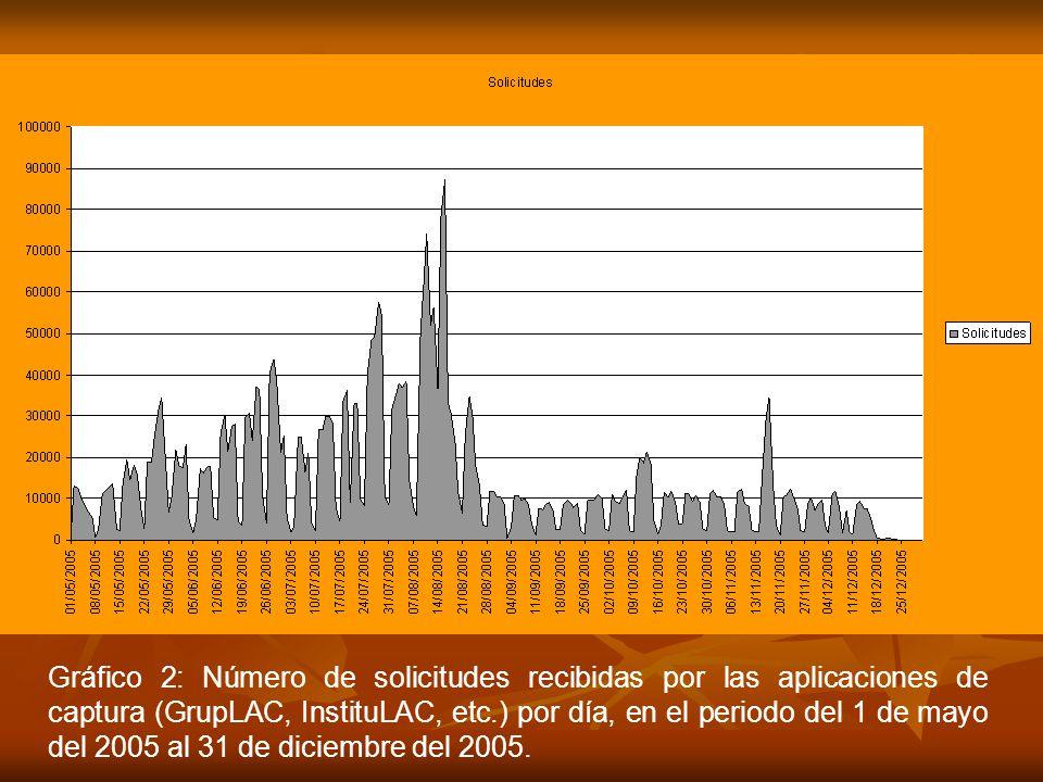 Gráfico 2: Número de solicitudes recibidas por las aplicaciones de captura (GrupLAC, InstituLAC, etc.) por día, en el periodo del 1 de mayo del 2005 al 31 de diciembre del 2005.