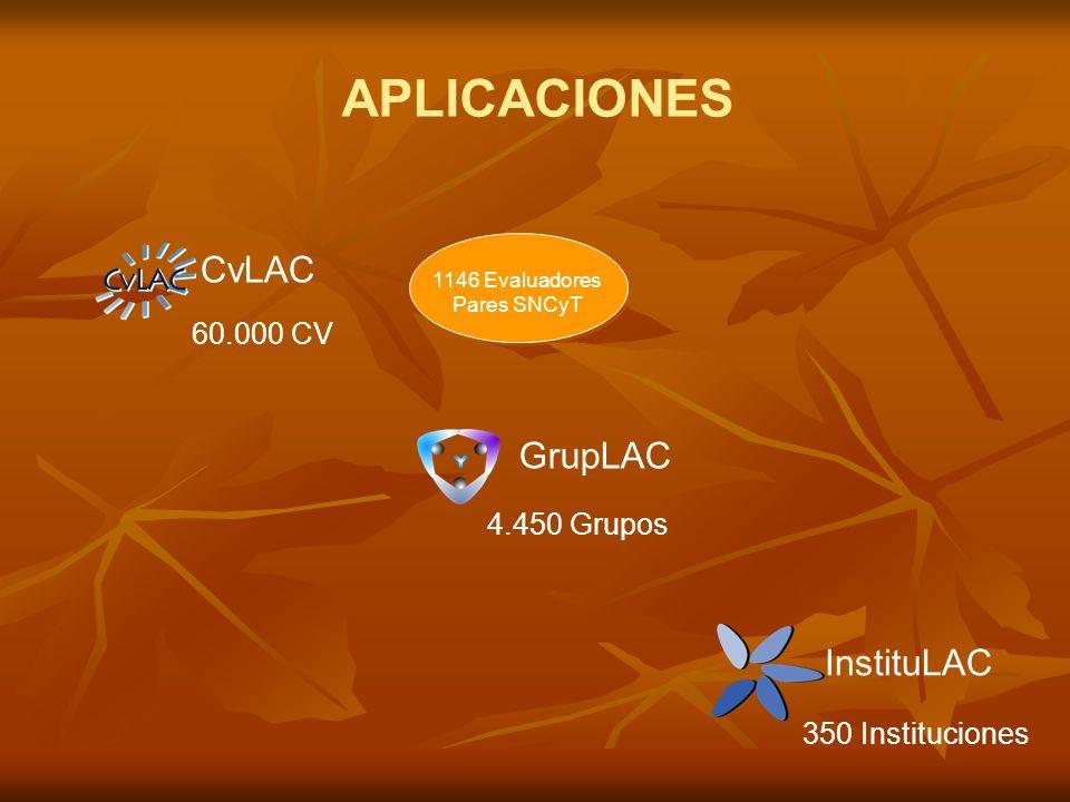 APLICACIONES CvLAC GrupLAC InstituLAC 60.000 CV 4.450 Grupos 350 Instituciones 1146 Evaluadores Pares SNCyT