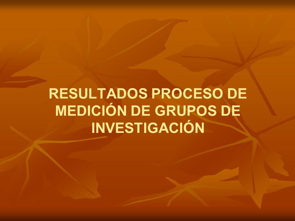 RESULTADOS PROCESO DE MEDICIÓN DE GRUPOS DE INVESTIGACIÓN