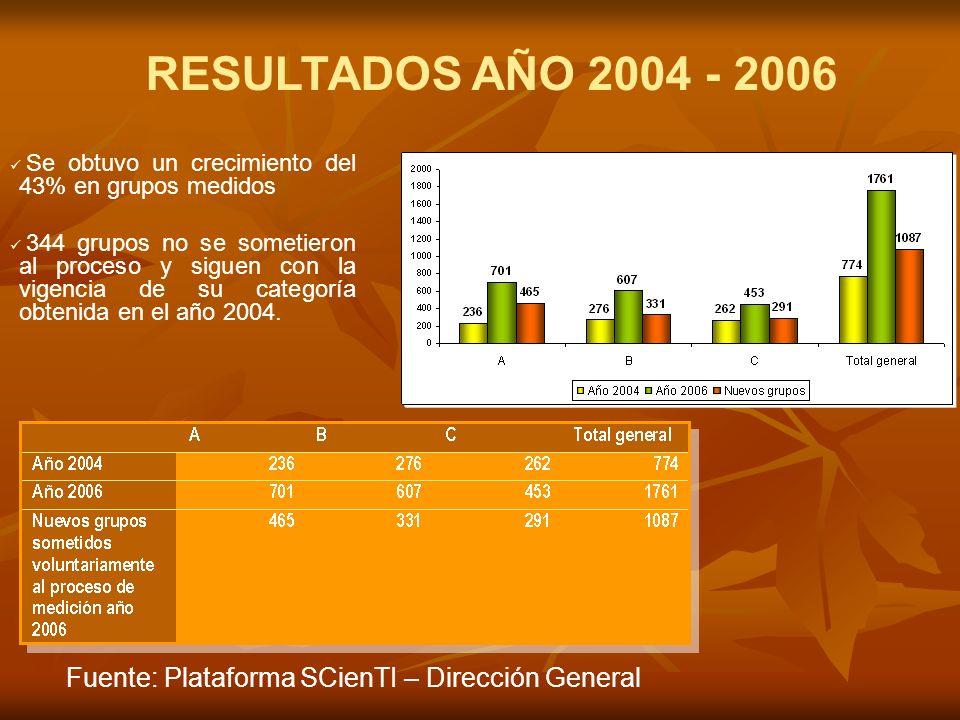 RESULTADOS AÑO 2004 - 2006 Se obtuvo un crecimiento del 43% en grupos medidos 344 grupos no se sometieron al proceso y siguen con la vigencia de su categoría obtenida en el año 2004.