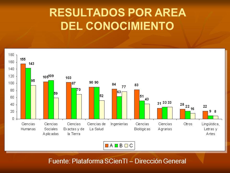 RESULTADOS POR AREA DEL CONOCIMIENTO Fuente: Plataforma SCienTI – Dirección General