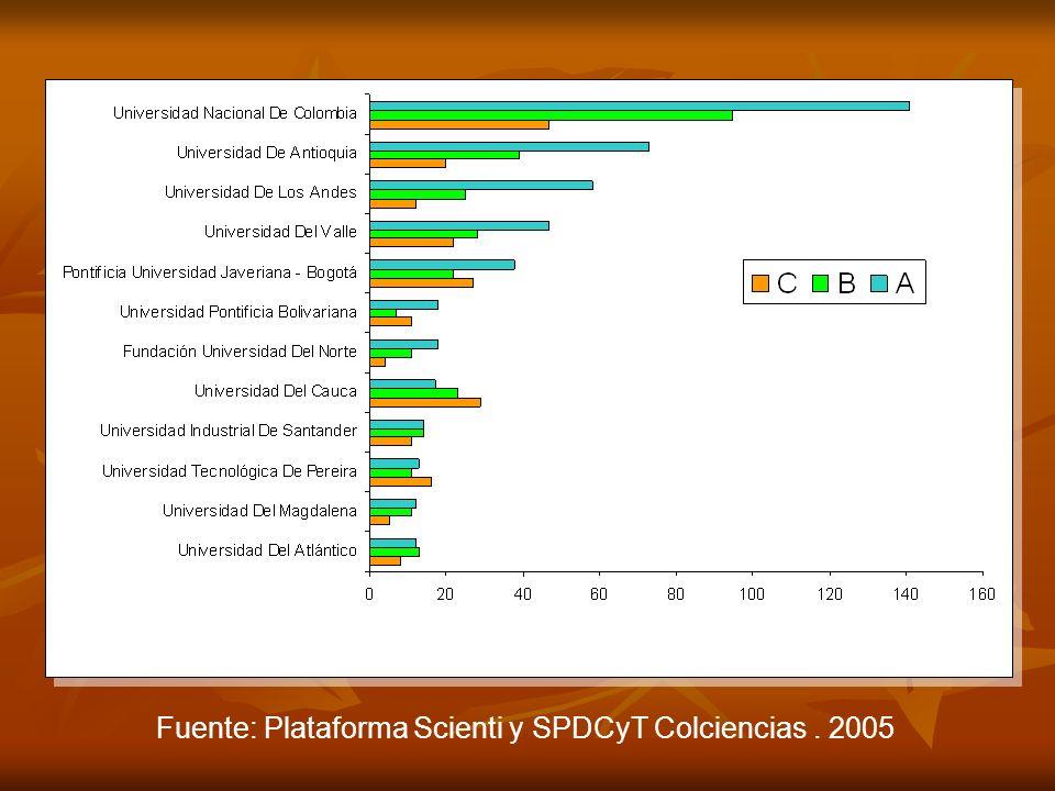 Fuente: Plataforma Scienti y SPDCyT Colciencias. 2005