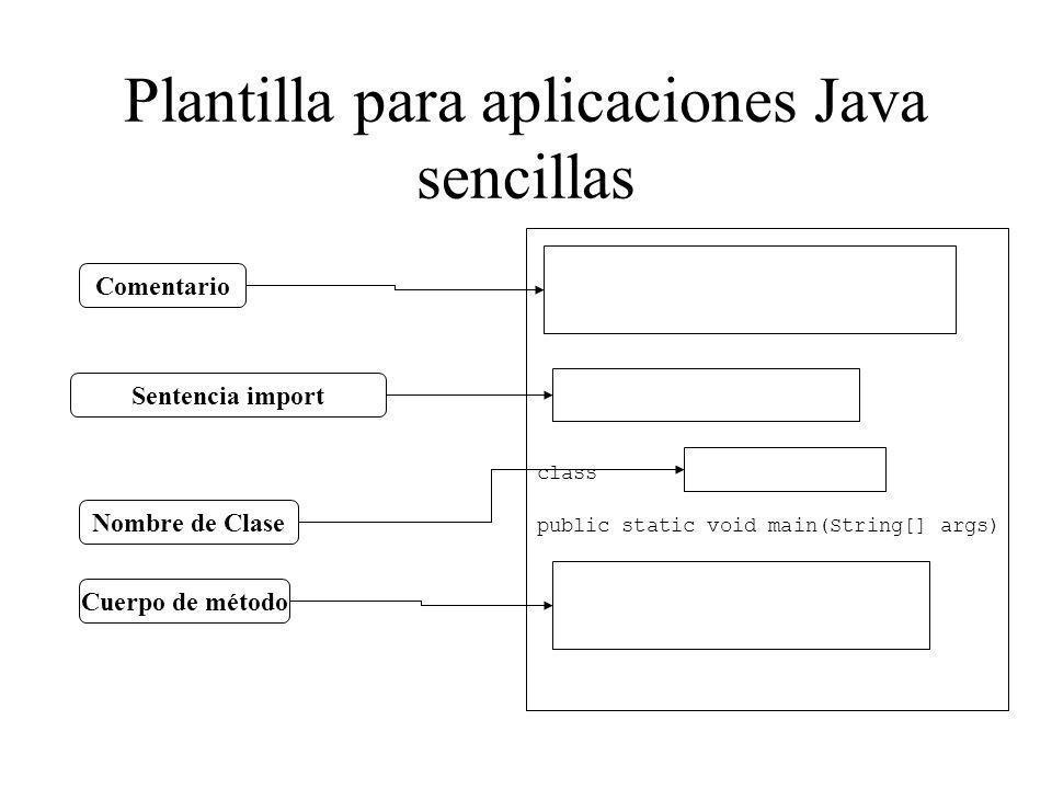 Plantilla para aplicaciones Java sencillas Comentario Sentencia import Nombre de Clase Cuerpo de método public static void main(String[] args) class