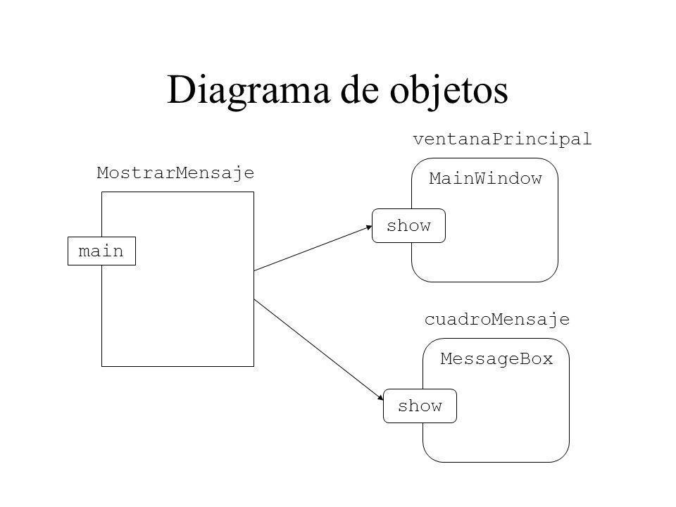 Diagrama de objetos MostrarMensaje main ventanaPrincipal MainWindow show cuadroMensaje MessageBox show