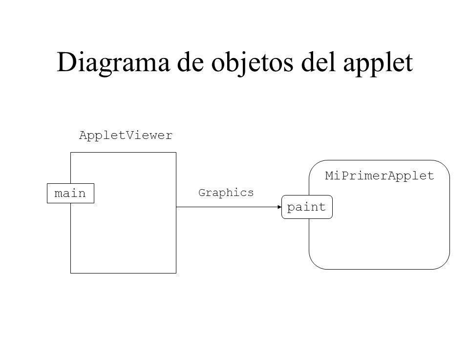 Diagrama de objetos del applet AppletViewer main MiPrimerApplet paint Graphics