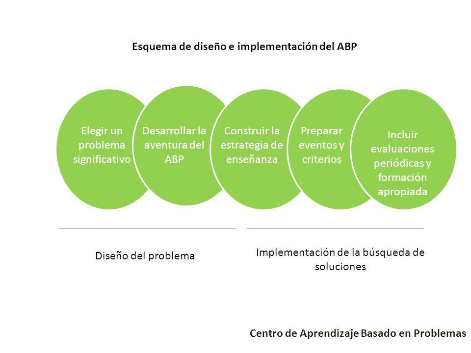 Diseño del problema Implementación de la búsqueda de soluciones Elegir un problema significativo Desarrollar la aventura del ABP Construir la estrateg