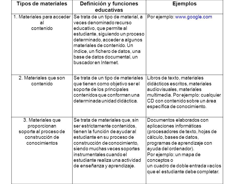 Tipos de materialesDefinición y funciones educativas Ejemplos 1. Materiales para acceder al contenido Se trata de un tipo de material, a veces denomin