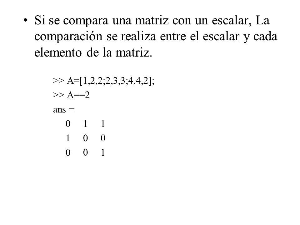 Si se compara una matriz con un escalar, La comparación se realiza entre el escalar y cada elemento de la matriz. >> A=[1,2,2;2,3,3;4,4,2]; >> A==2 an