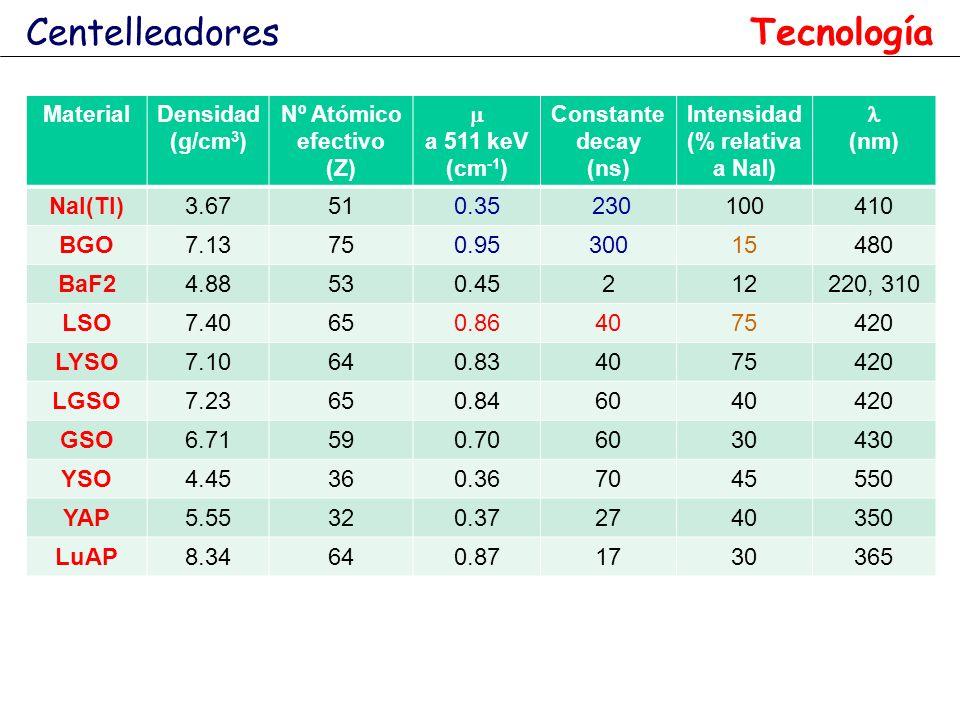 MaterialDensidad (g/cm 3 ) Nº Atómico efectivo (Z) a 511 keV (cm -1 ) Constante decay (ns) Intensidad (% relativa a NaI) (nm) NaI(Tl)3.67510.35 230100