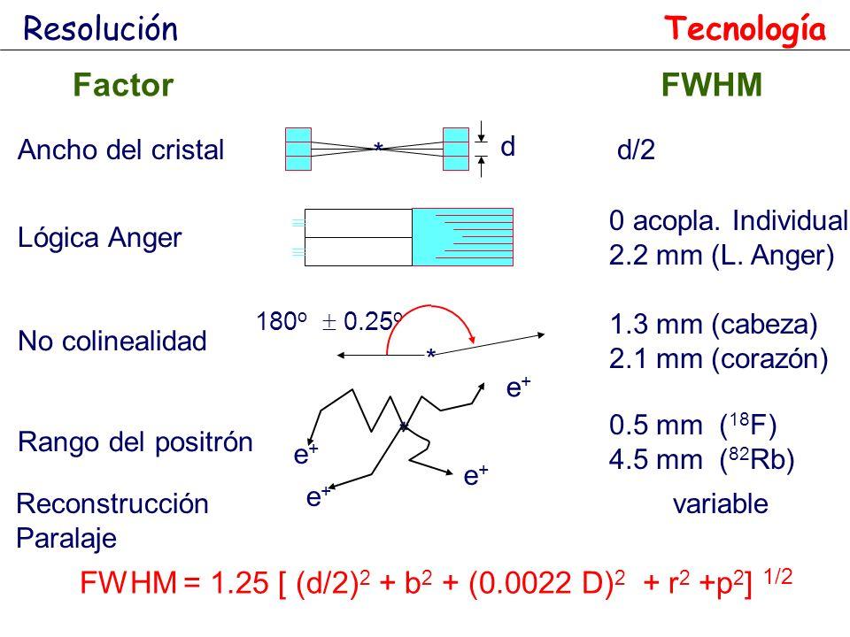 FWHM = 1.25 [ (d/2) 2 + b 2 + (0.0022 D) 2 + r 2 +p 2 ] 1/2 * d Ancho del cristal d/2 Lógica Anger 0 acopla. Individual 2.2 mm (L. Anger) 180 o 0.25 o
