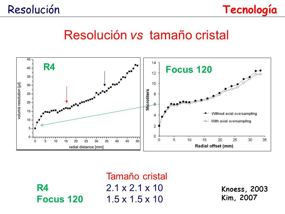 Resolución Tamaño cristal R4 2.1 x 2.1 x 10 Focus 1201.5 x 1.5 x 10 Resolución vs tamaño cristal R4FOCUS 120 Knoess, 2003 Kim, 2007 Tecnología Focus 1