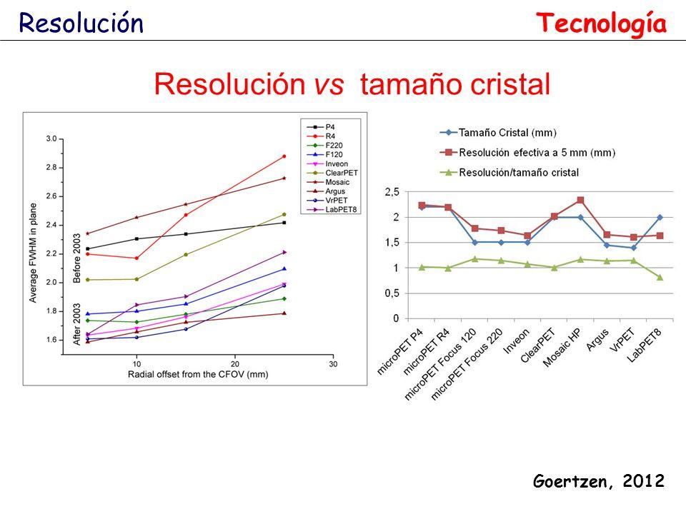 Resolución Goertzen, 2012 Resolución vs tamaño cristal Tecnología