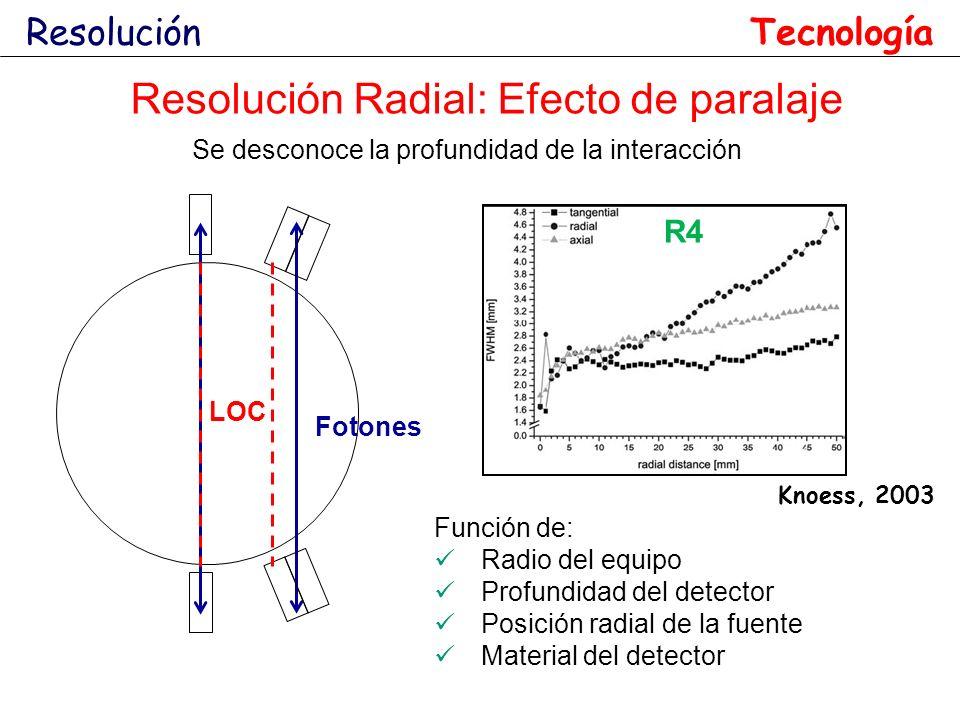 Resolución Radial: Efecto de paralaje Se desconoce la profundidad de la interacción Resolución Knoess, 2003 R4 Tecnología Función de: Radio del equipo