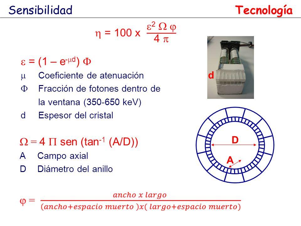= 4 sen (tan -1 (A/D)) ACampo axial DDiámetro del anillo D A Sensibilidad Tecnología = (1 – e - d ) Coeficiente de atenuación Fracción de fotones dent